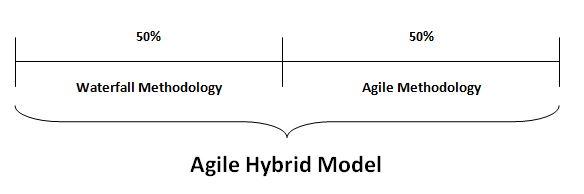 Agile Hybrid Model
