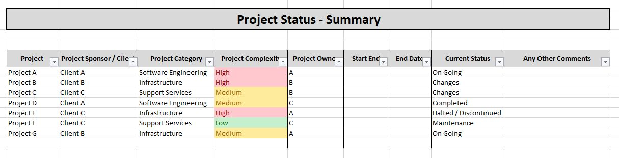 Project Status - Summary